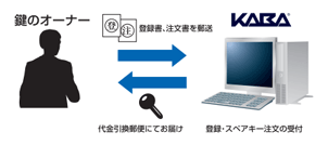 鍵登録システム